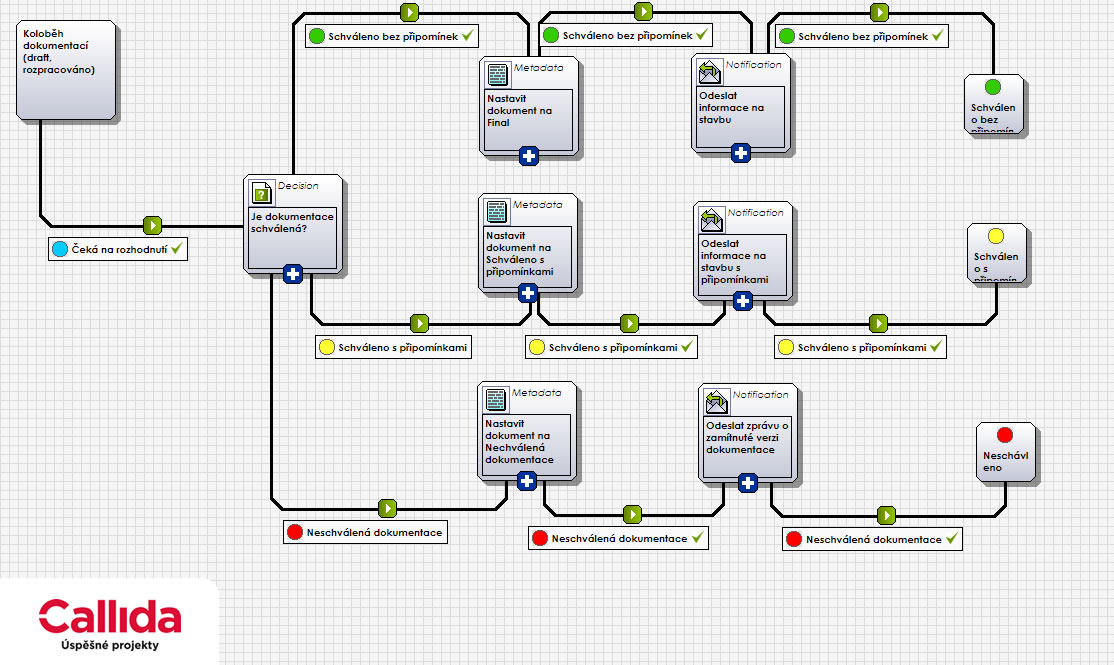 for projects workflow schvalovani